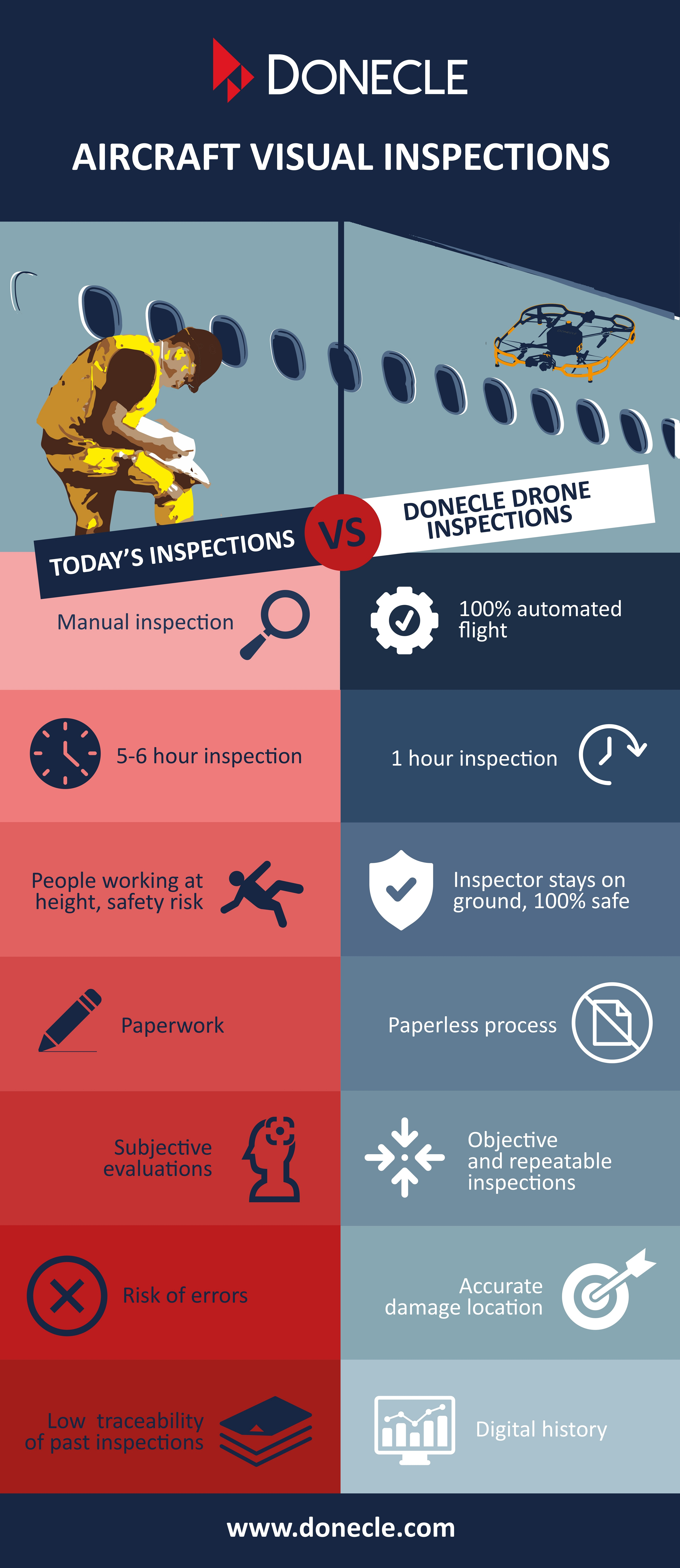 Infographie illustrating the benefits of drone inspection compared to manual inspections