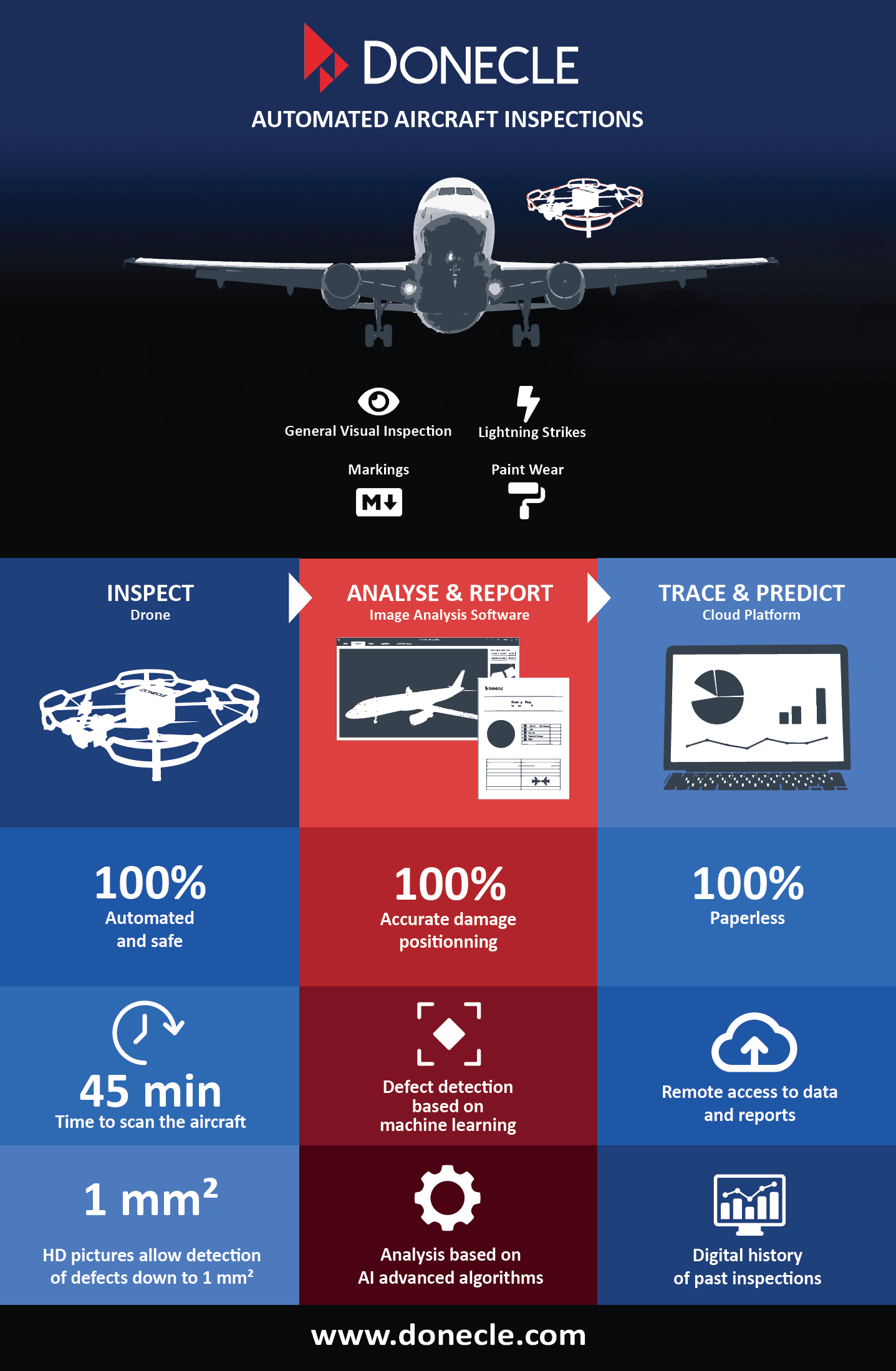 Infographics presenting Donecle automated aircraft inspection solution